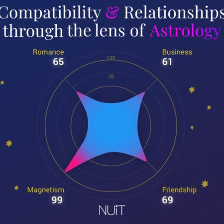 The Importance of Synastry in Astrology & Relationships