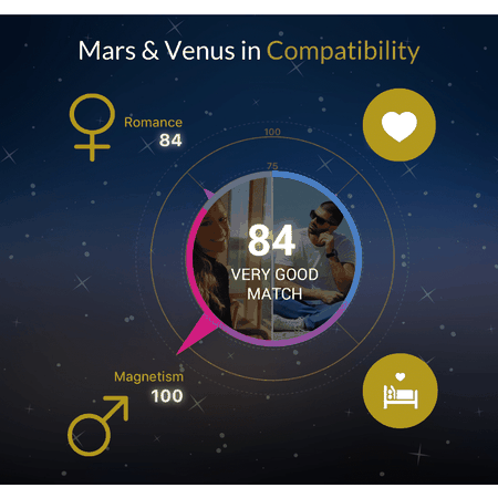 Venus and Mars in compatibility