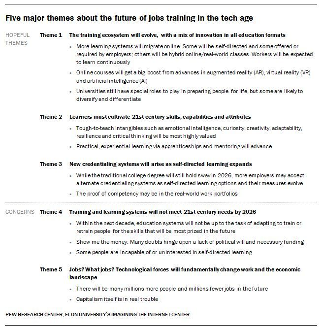 Major themes about jobs of the future