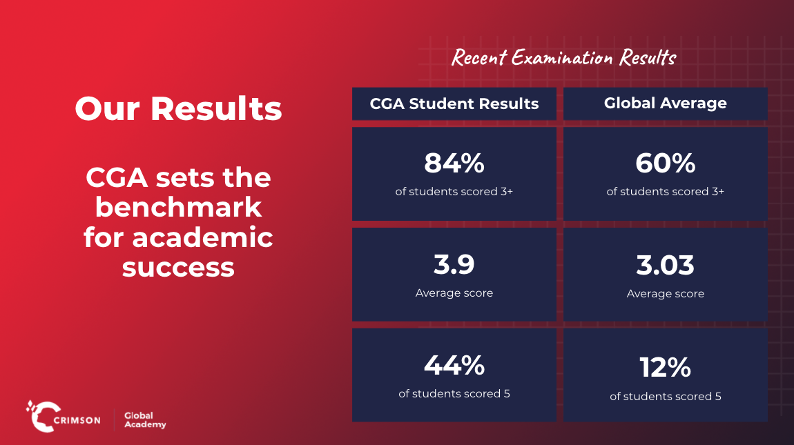 AP results
