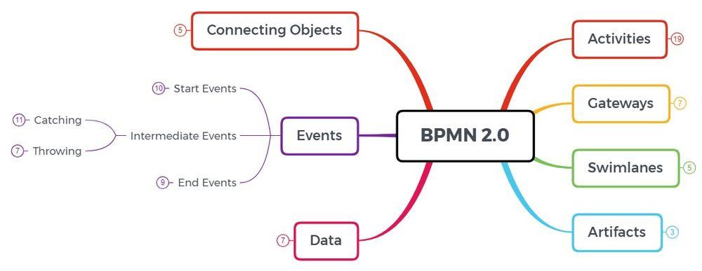 BPMN Overview