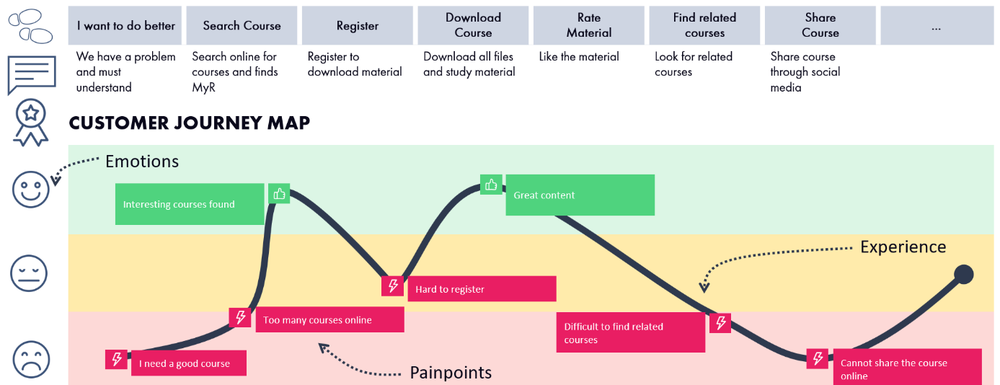 Customer Journey Map for Master Your Racing case