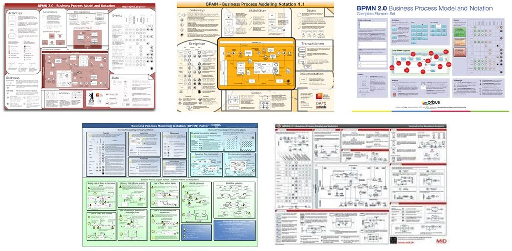 Old BPMN Posters