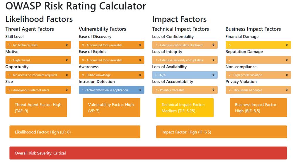 OWASP Risk Rating Calculator