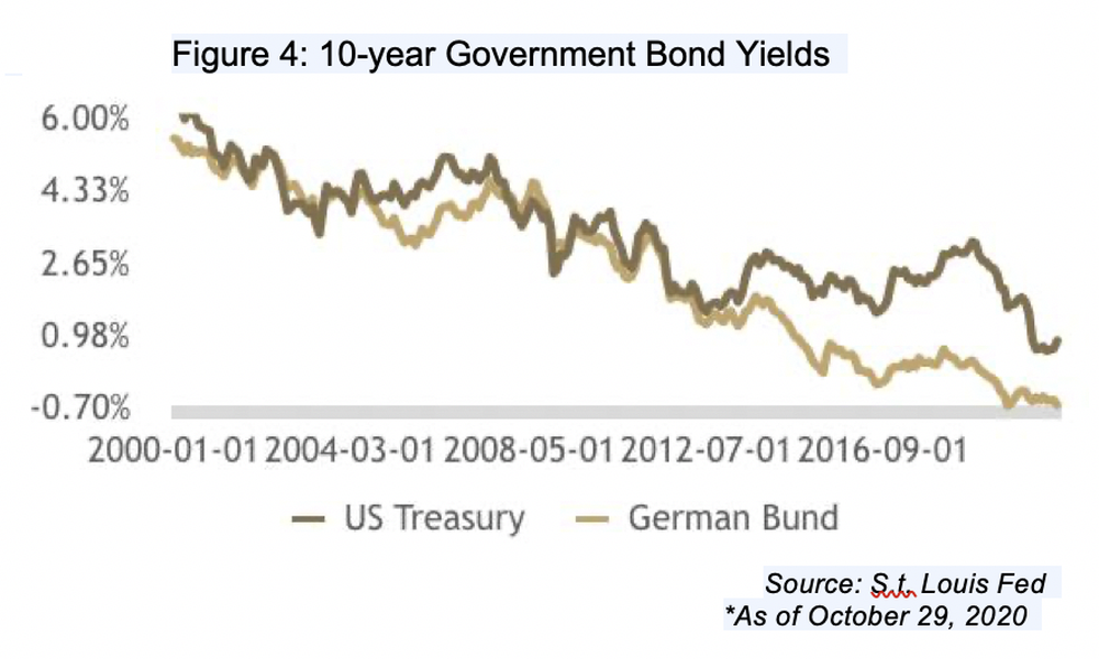 Sovereign bond prices remain high