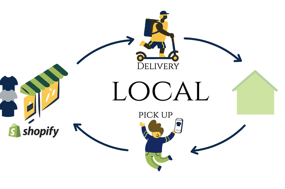 Shopify: Local delivery & Local pickup