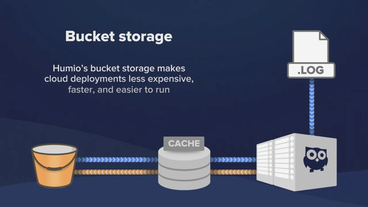Humio architecture now optimized for Cloud-Native storage