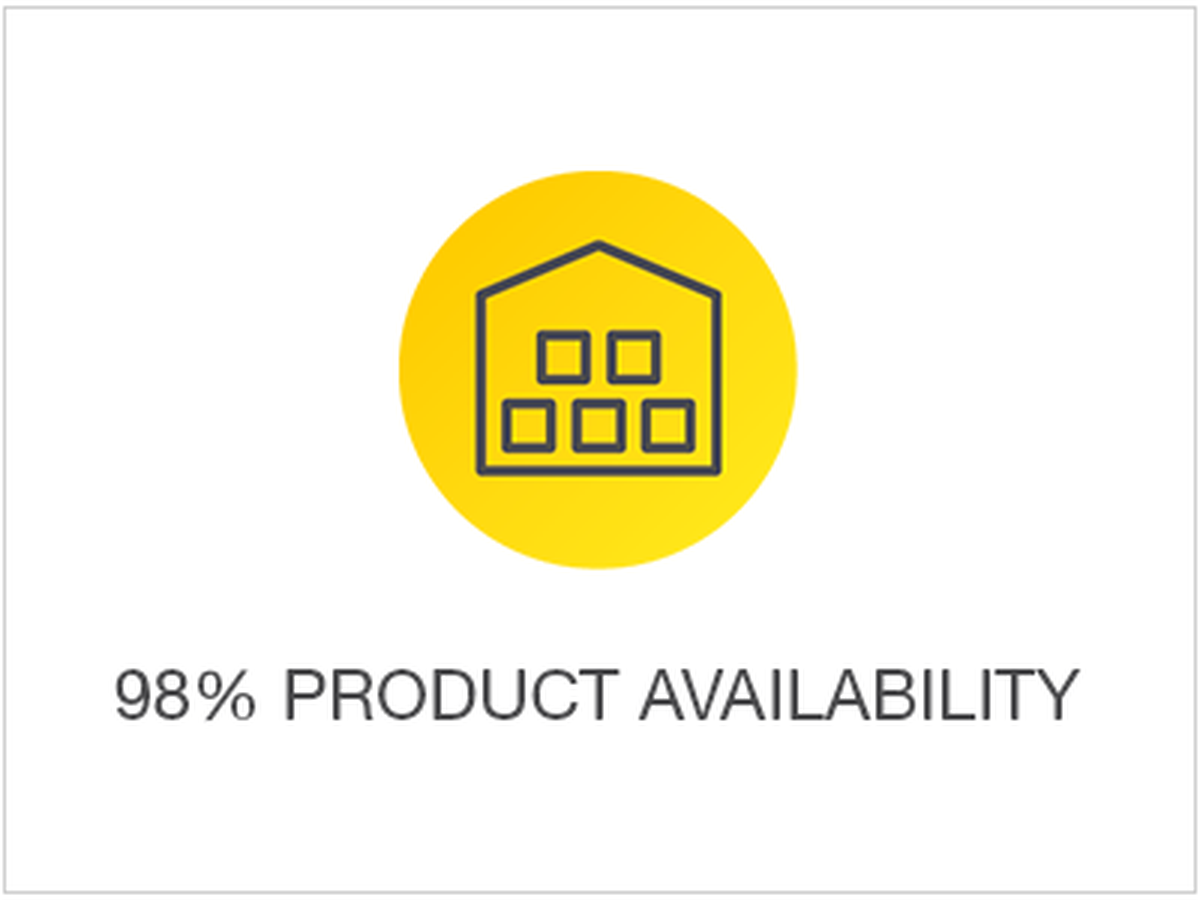 98% product availability