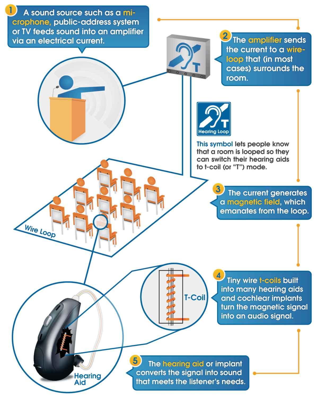 How Hearing Loops Work