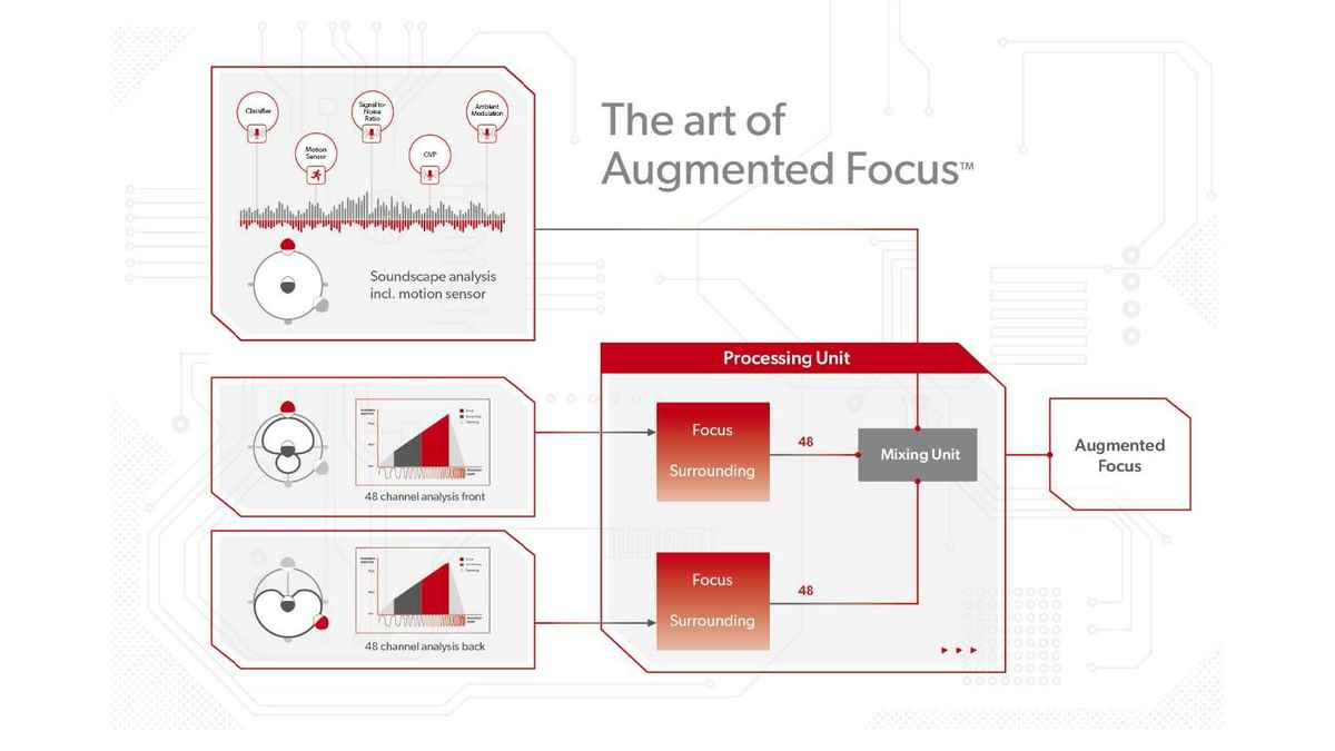 Backgrounder Signia Ax Augmented Focus 2021 05 Fig1 16 9