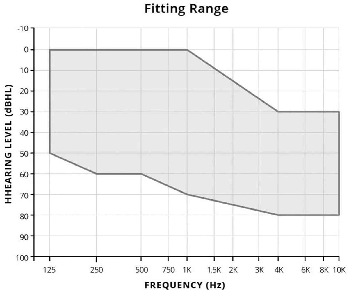 Fitting Range