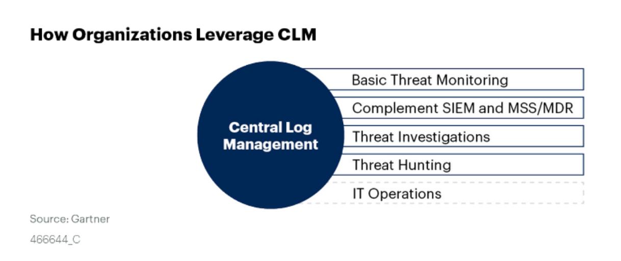 How organizations leverage CLM - Gartner