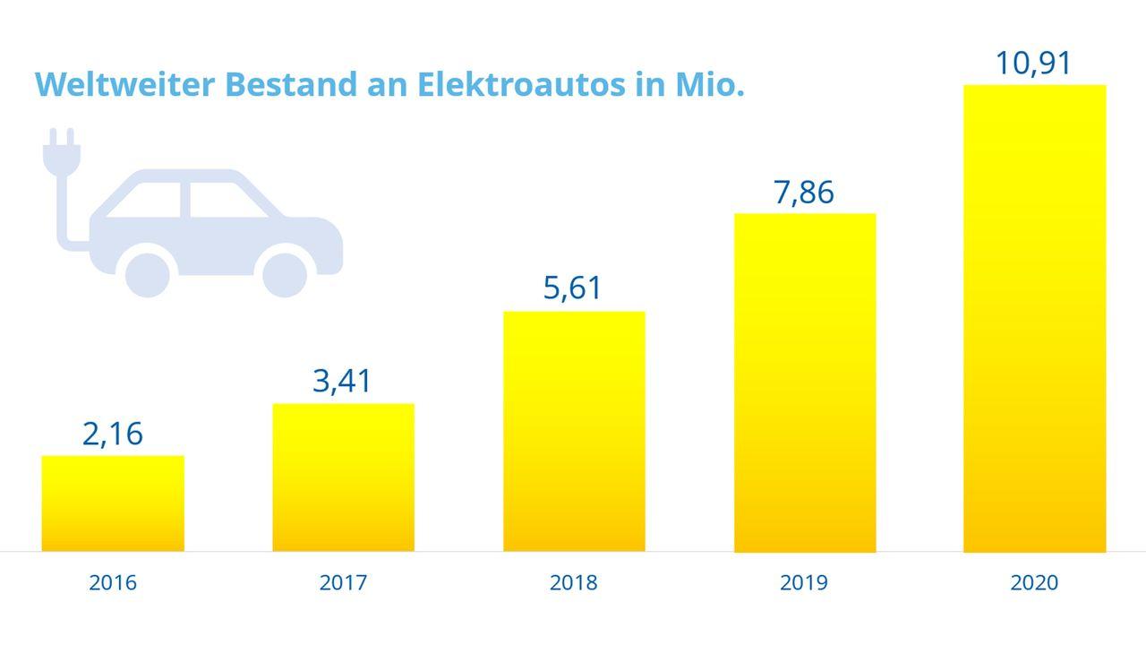 Steigende Anzahl an E-Autos weltweit