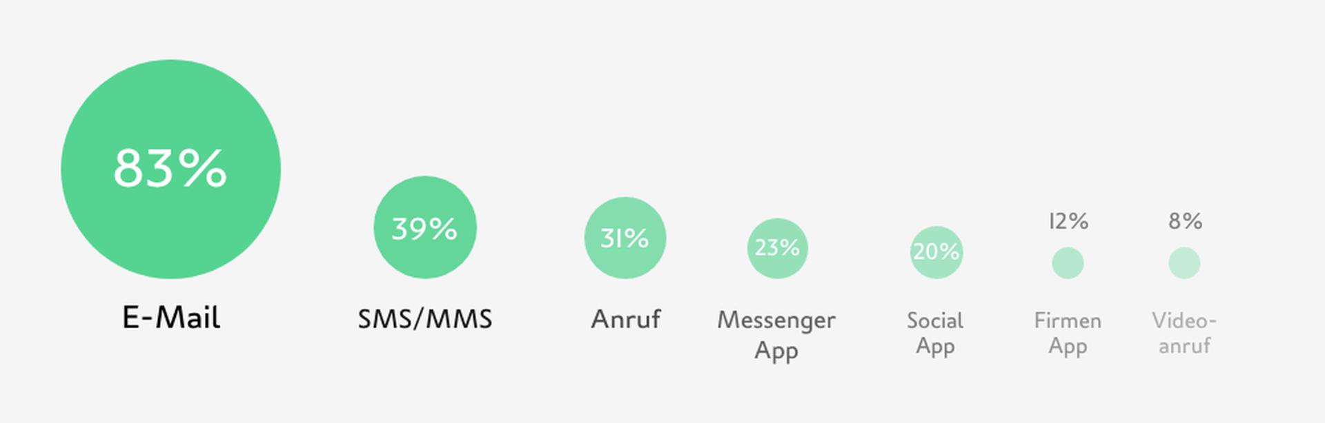LINK Mobility -  83 % der Kunden erhalten Nachrichten von Unternehmen am liebsten per E-Mail und 39 % per SMS