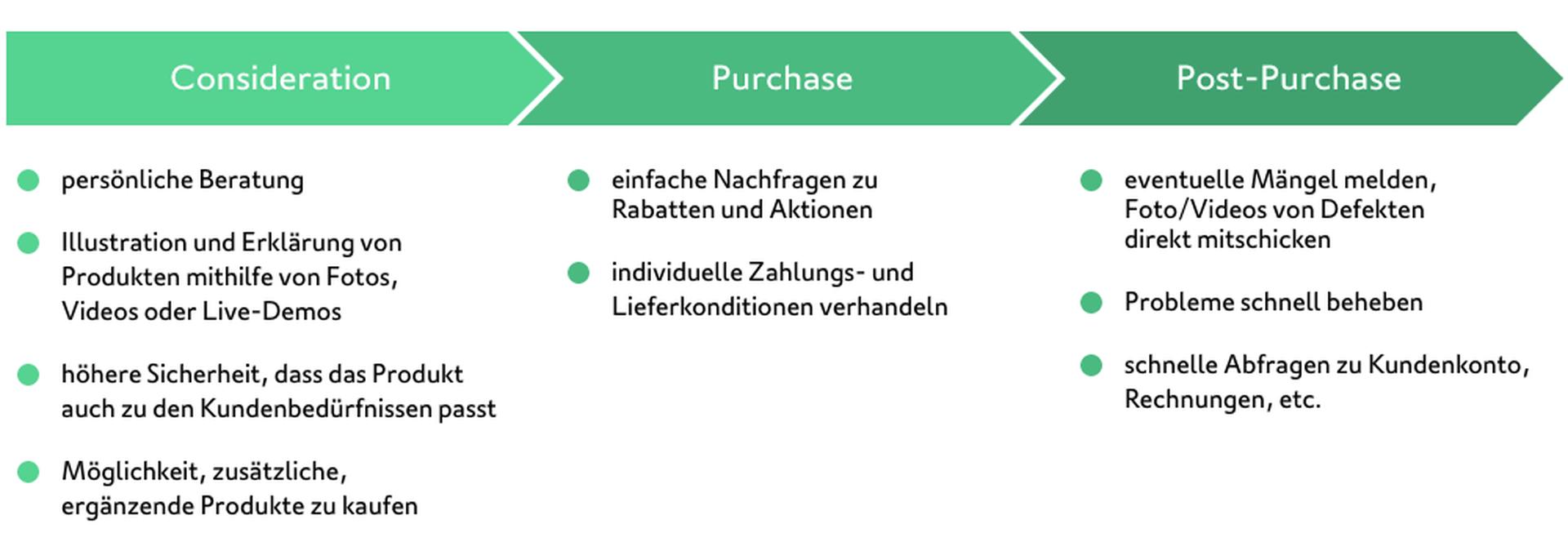 LINK Mobility - Customer Journey im Conversational Commerce