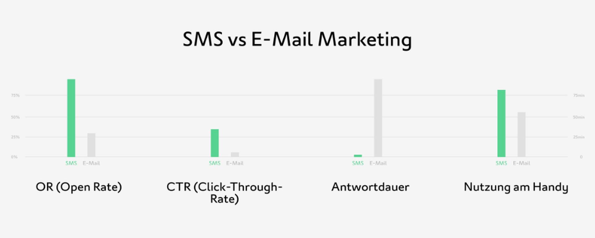 LINK Mobility -  Statistik zeigt, dass SMS bei Öffnungs- und Klickraten gegenüber E-Mail klar die Nase vorne hat