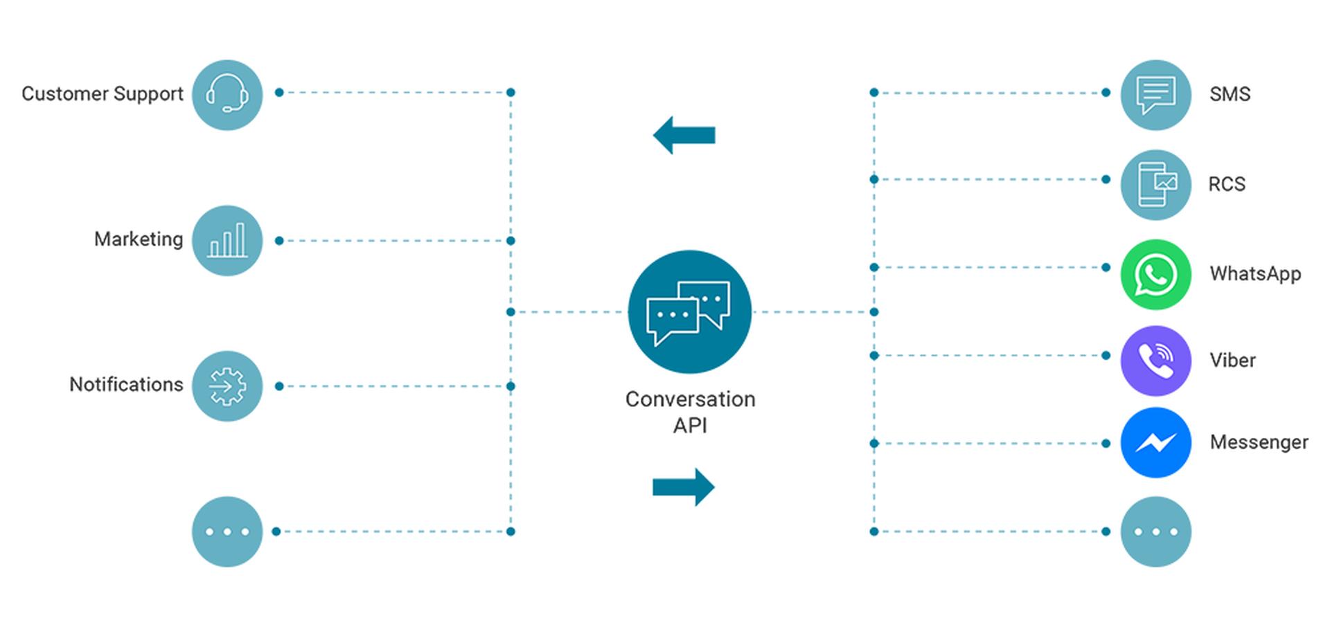 LINK Mobility - Schaffen Sie Dialoge