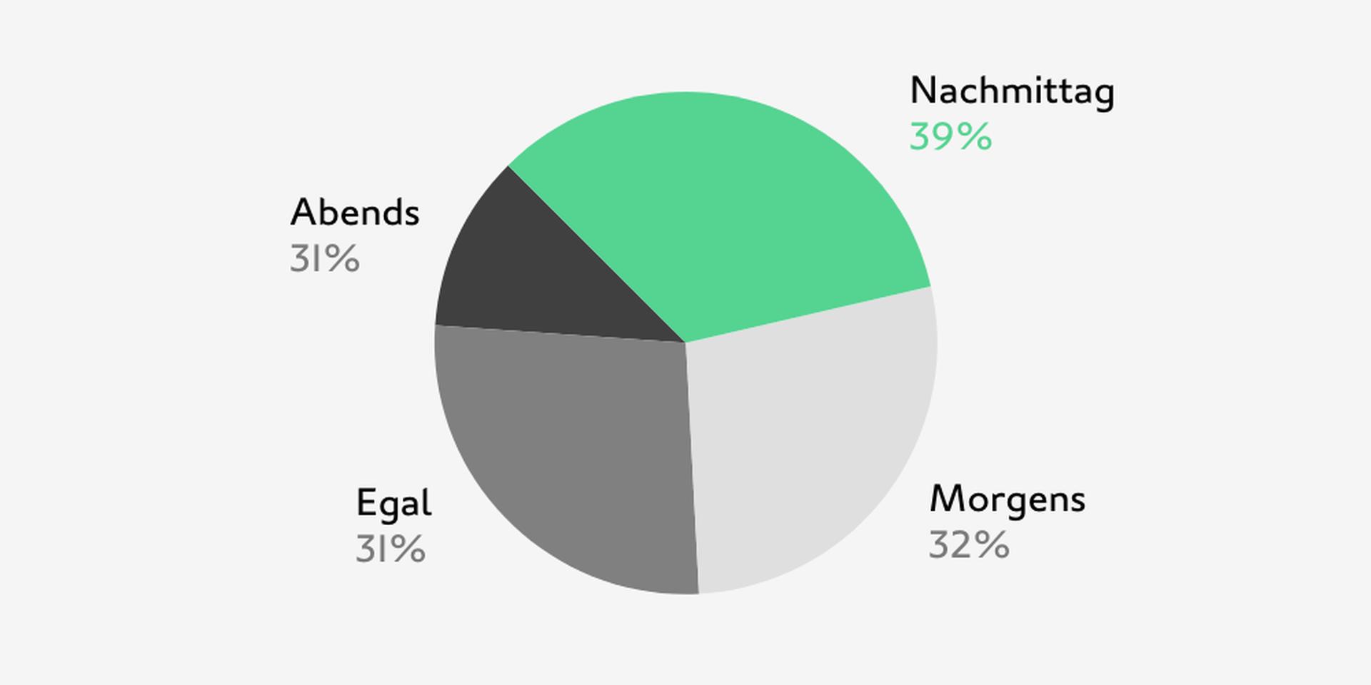 LINK Mobility -   Statistik zeigt, dass der Abend für die Kundenkommunikation am wenigsten geeignet ist