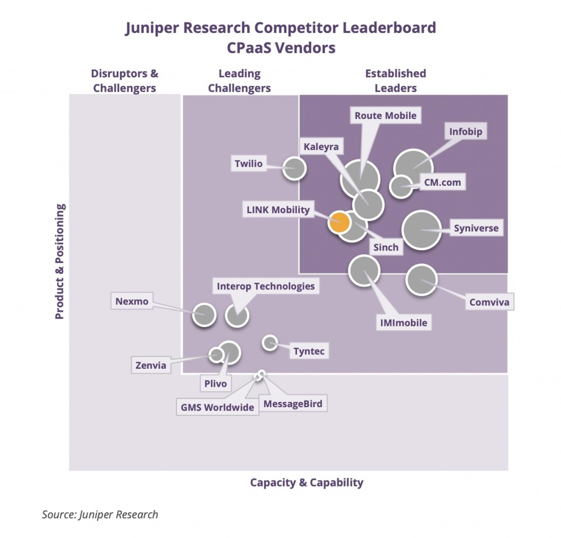 LINK Mobility - Juniper Research Mitbewerber Leaderboard