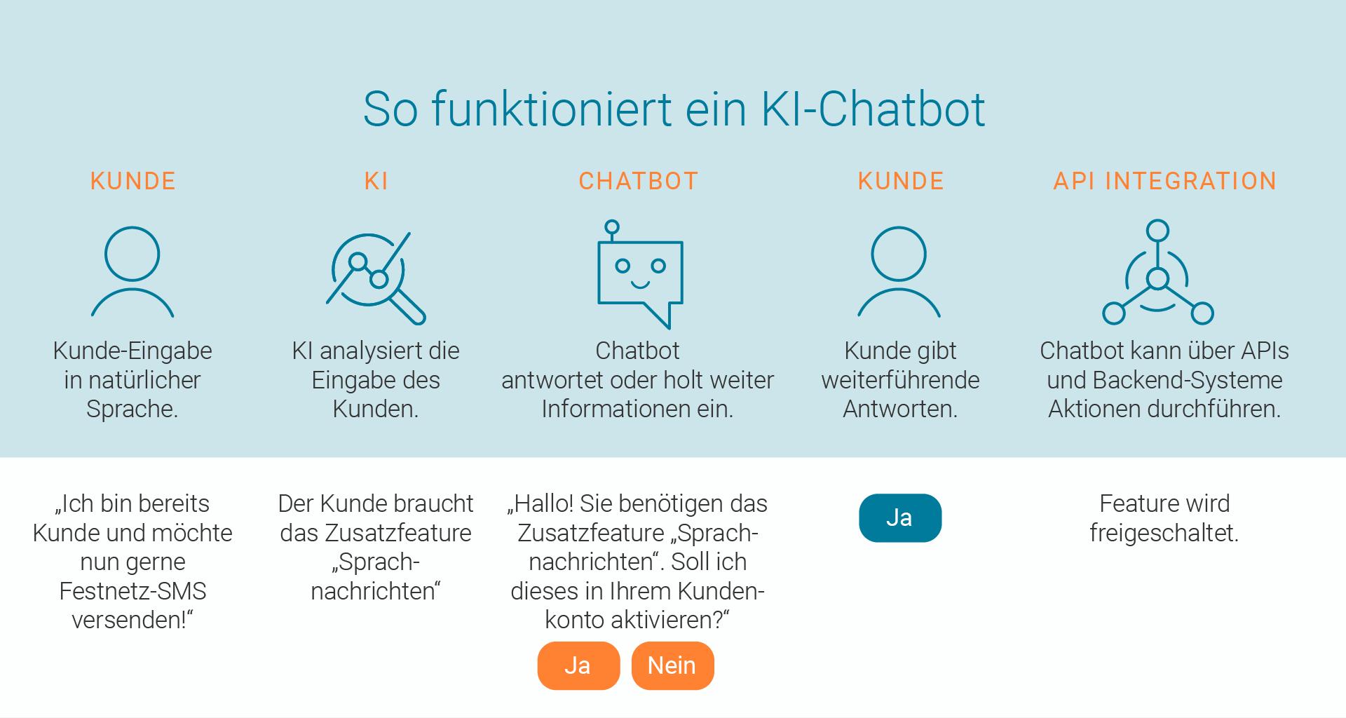 LINK Mobility - so funktioniert ein KI Chatbot