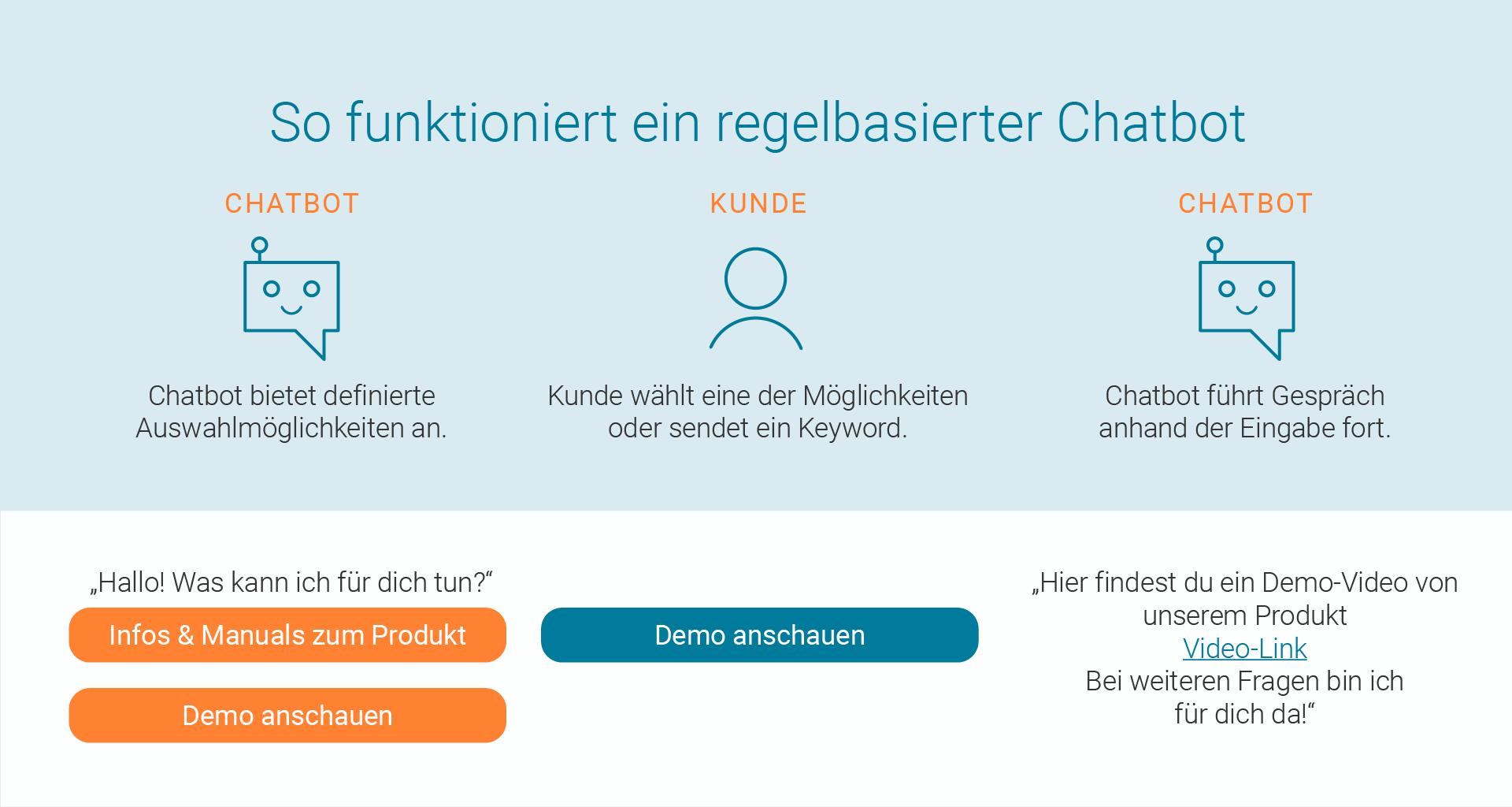 LINK Mobility - so funktioniert ein regelbasierter Chatbot