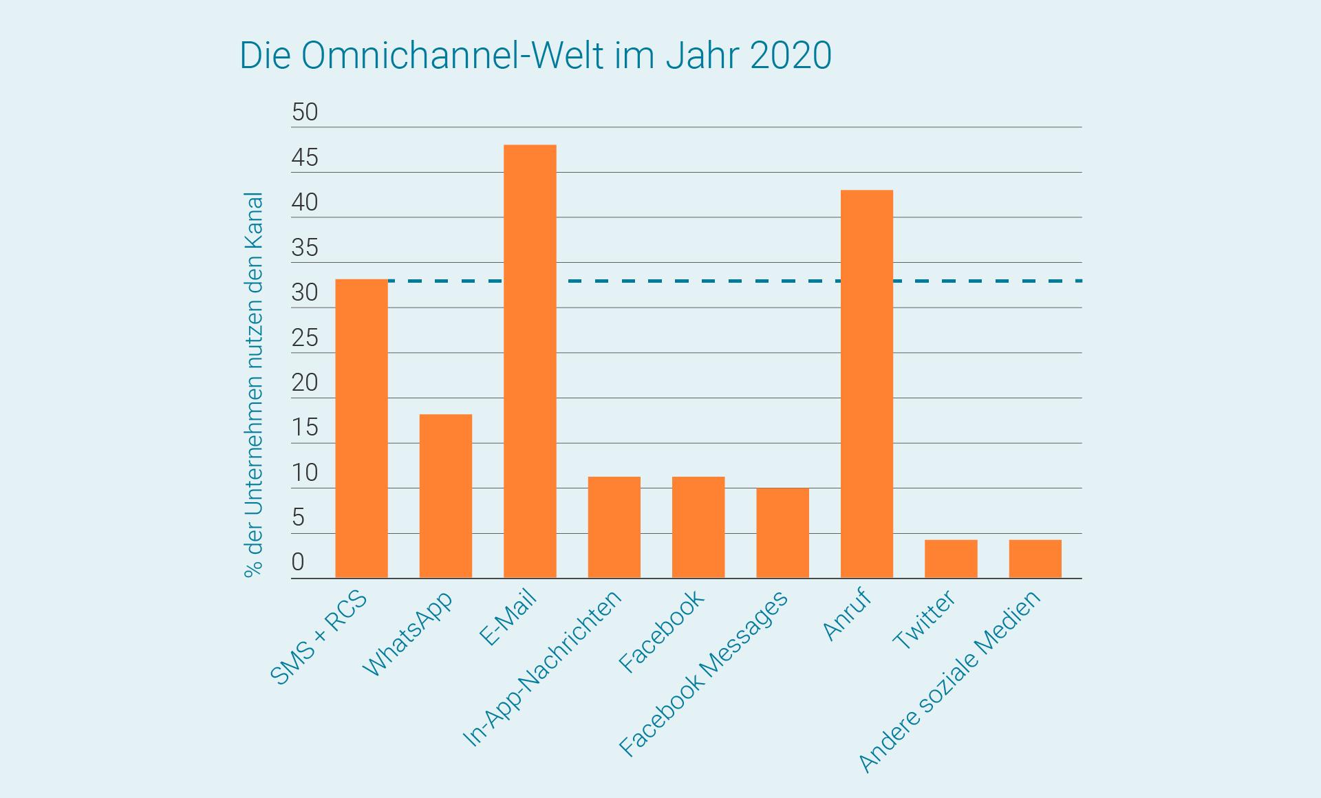 LINK Mobility - Die Omnichannel-Welt im Jahr 2020
