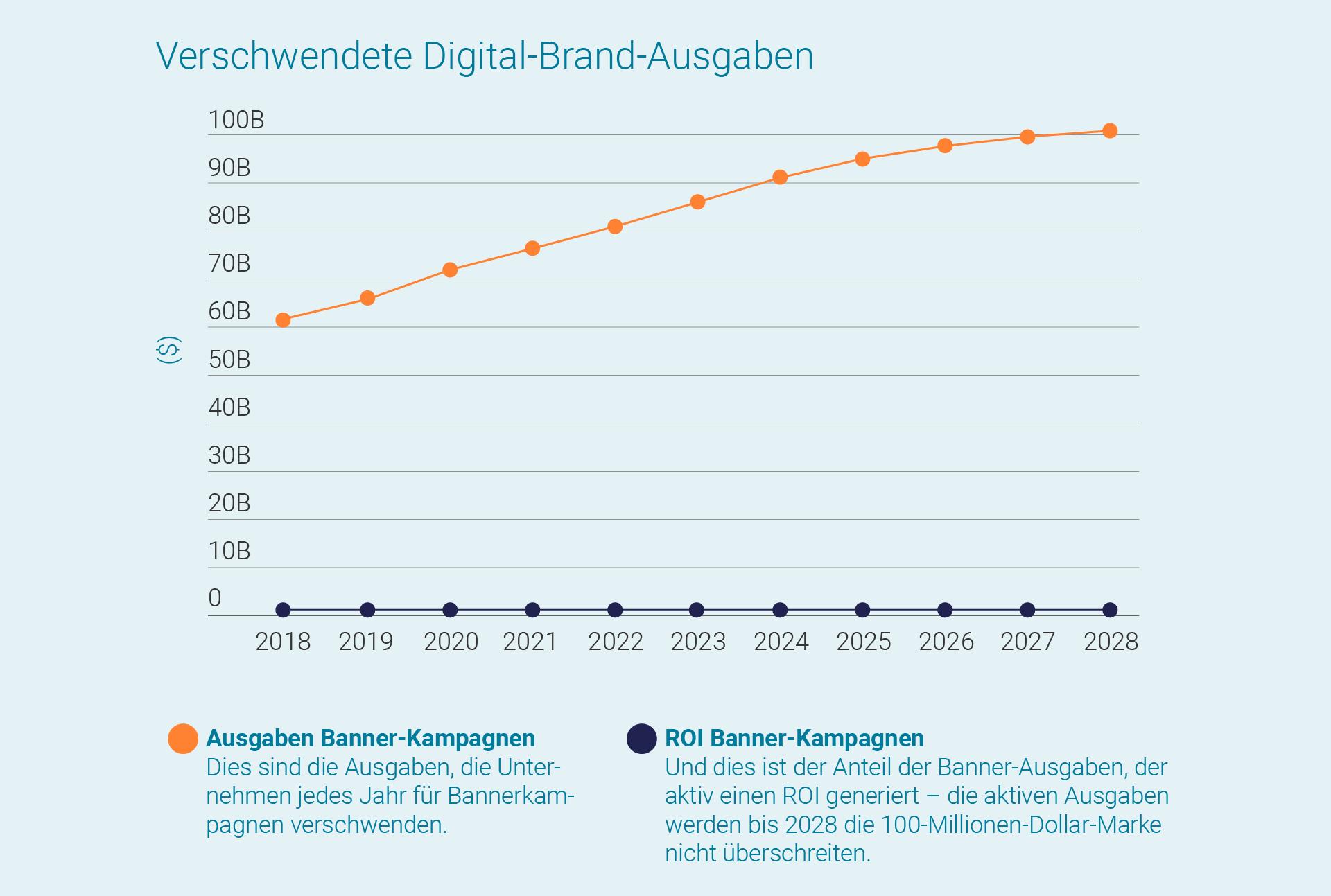 LINK Mobility - Statistik über verschwendete Digital-Brand-Ausgaben durch Banner-Kampagnen