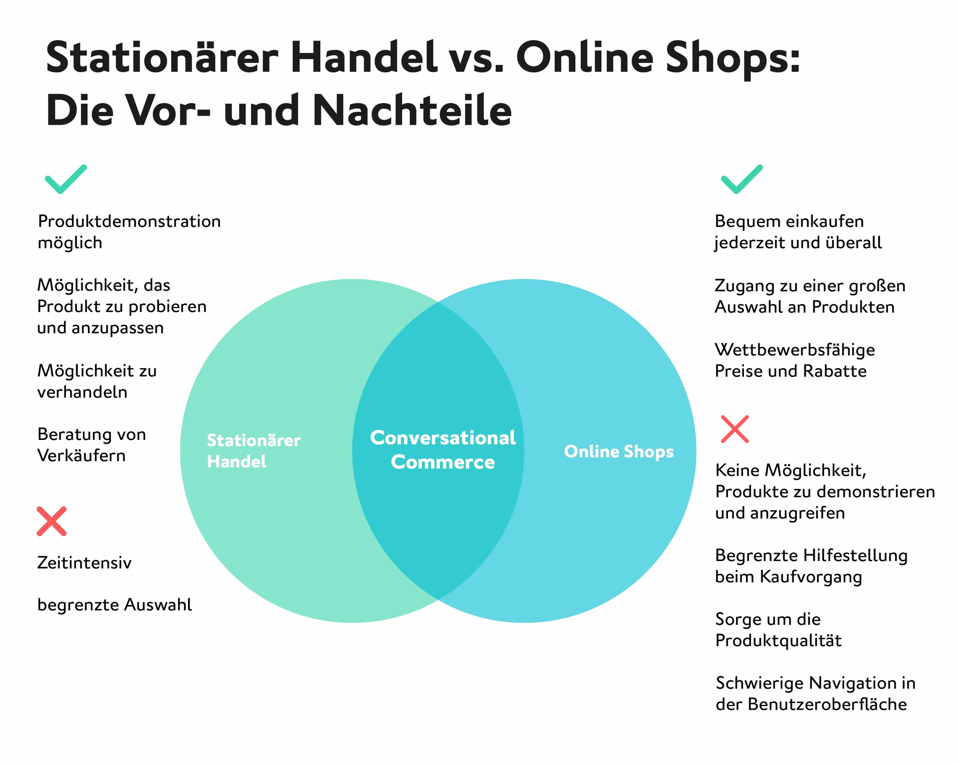 LINK Mobility - Stationärer Handel vs. Online Shops: Die Vor- und Nachteile in einer Infografik erklärt