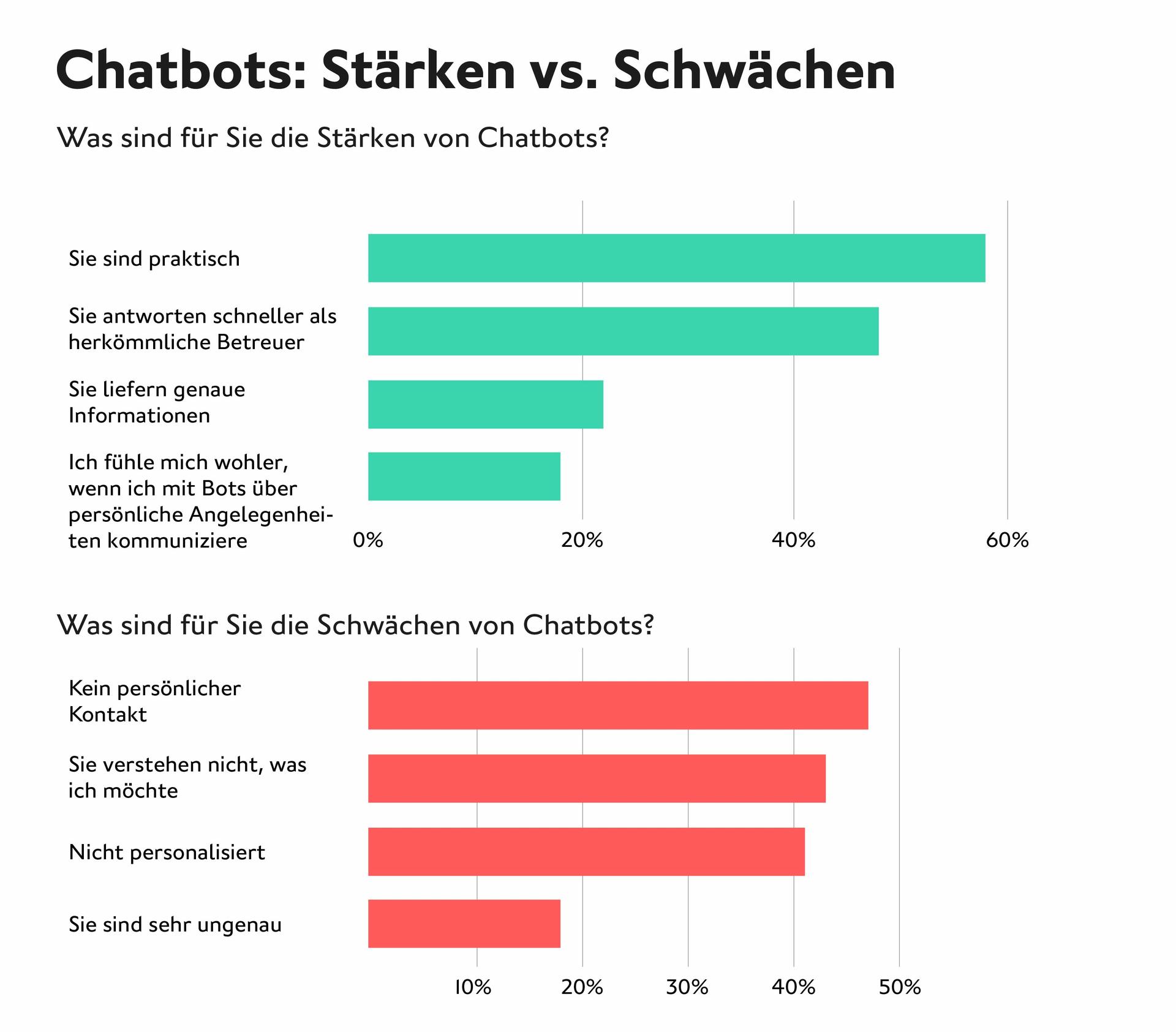 LINK Mobility - Vergleichs-Diagramm über Stärken und Schwächen von Chatbots