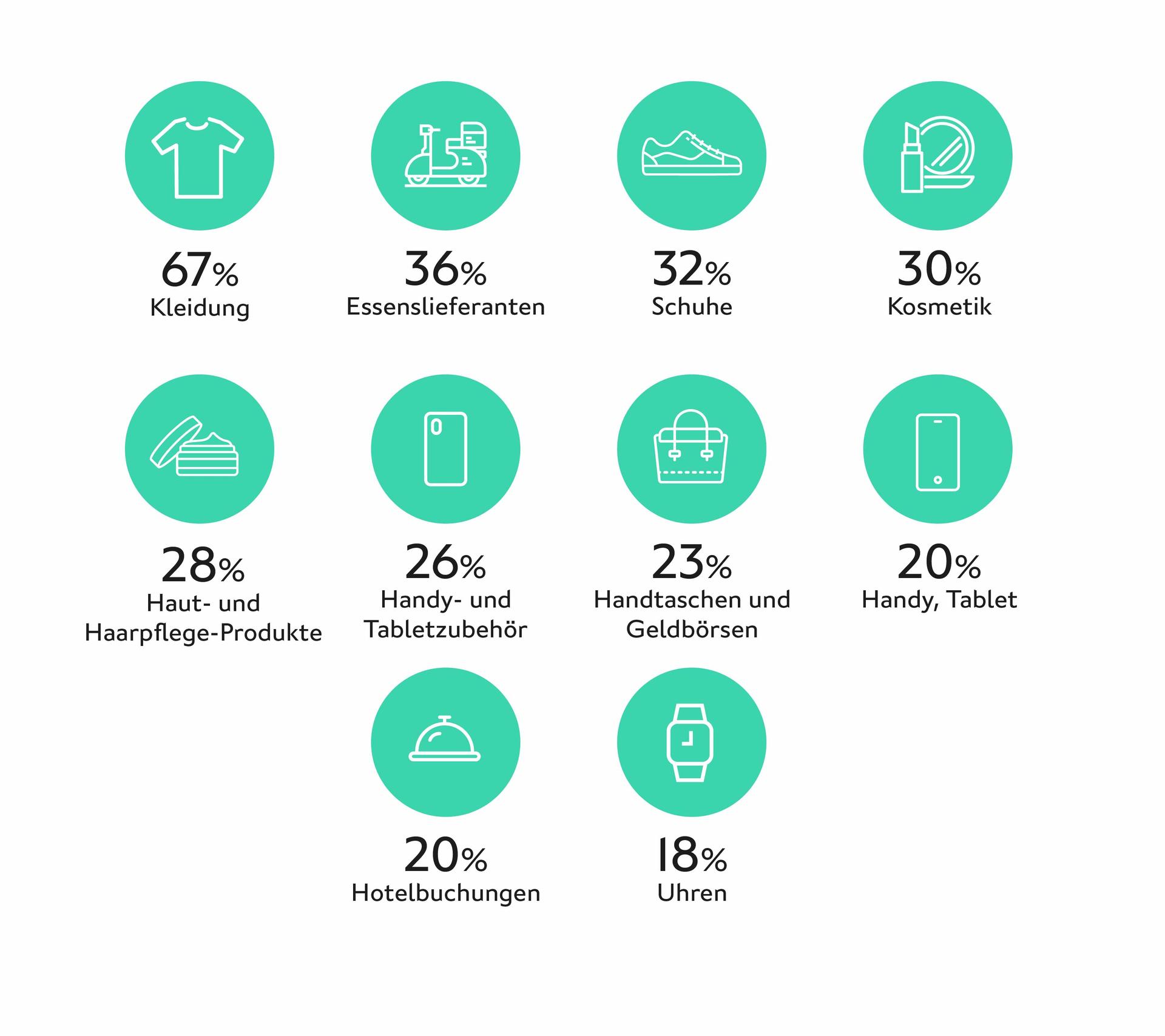 LINK Mobility - Die beliebtesten Produktgruppen im Conversational Commerce sind Kleidung (67 %), Essenslieferanten (36 %), Schuhe (32 %), Kosmetik (30 %), Haut- und Haarpflege-Produkte (28 %) und Handy- und Tabletzubehör (26 %)