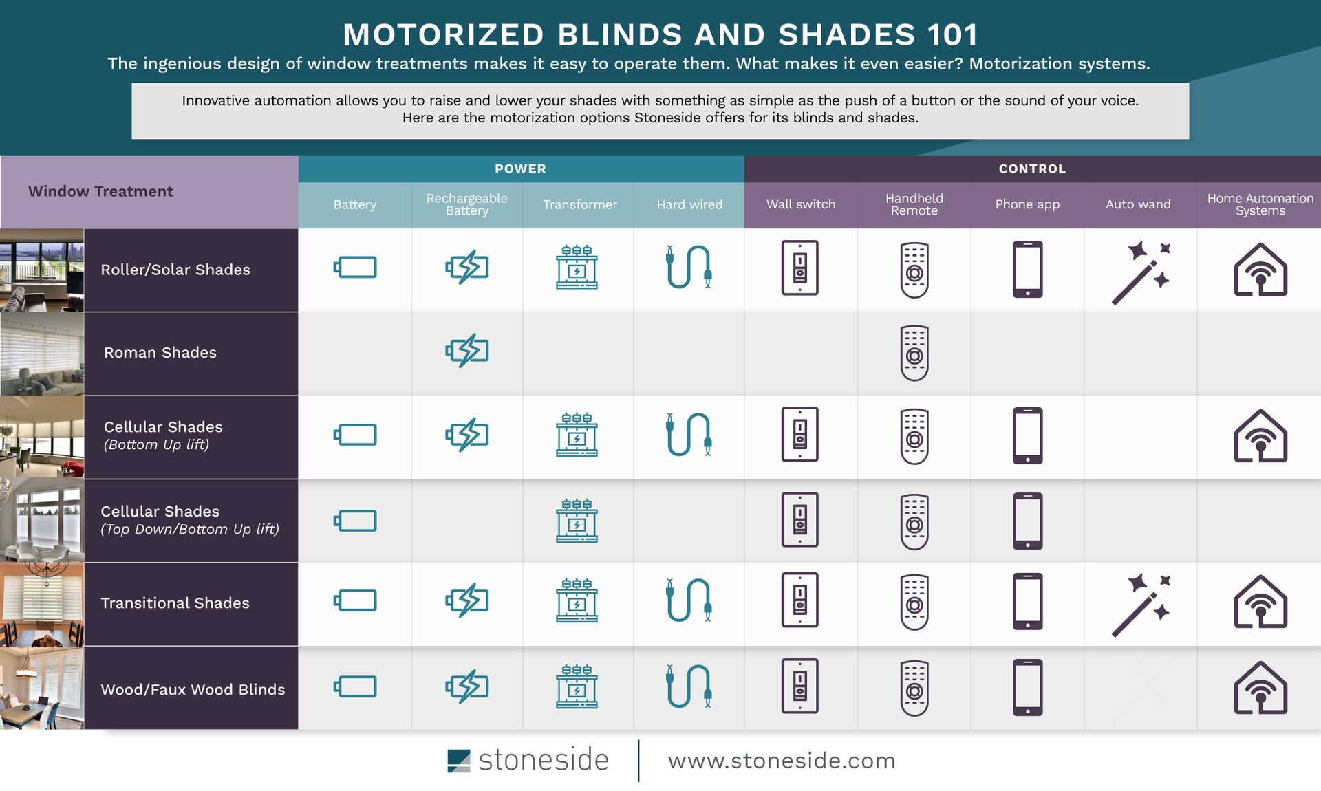 Motorized Blinds And Shades Automatic Remote Control Shades Stoneside