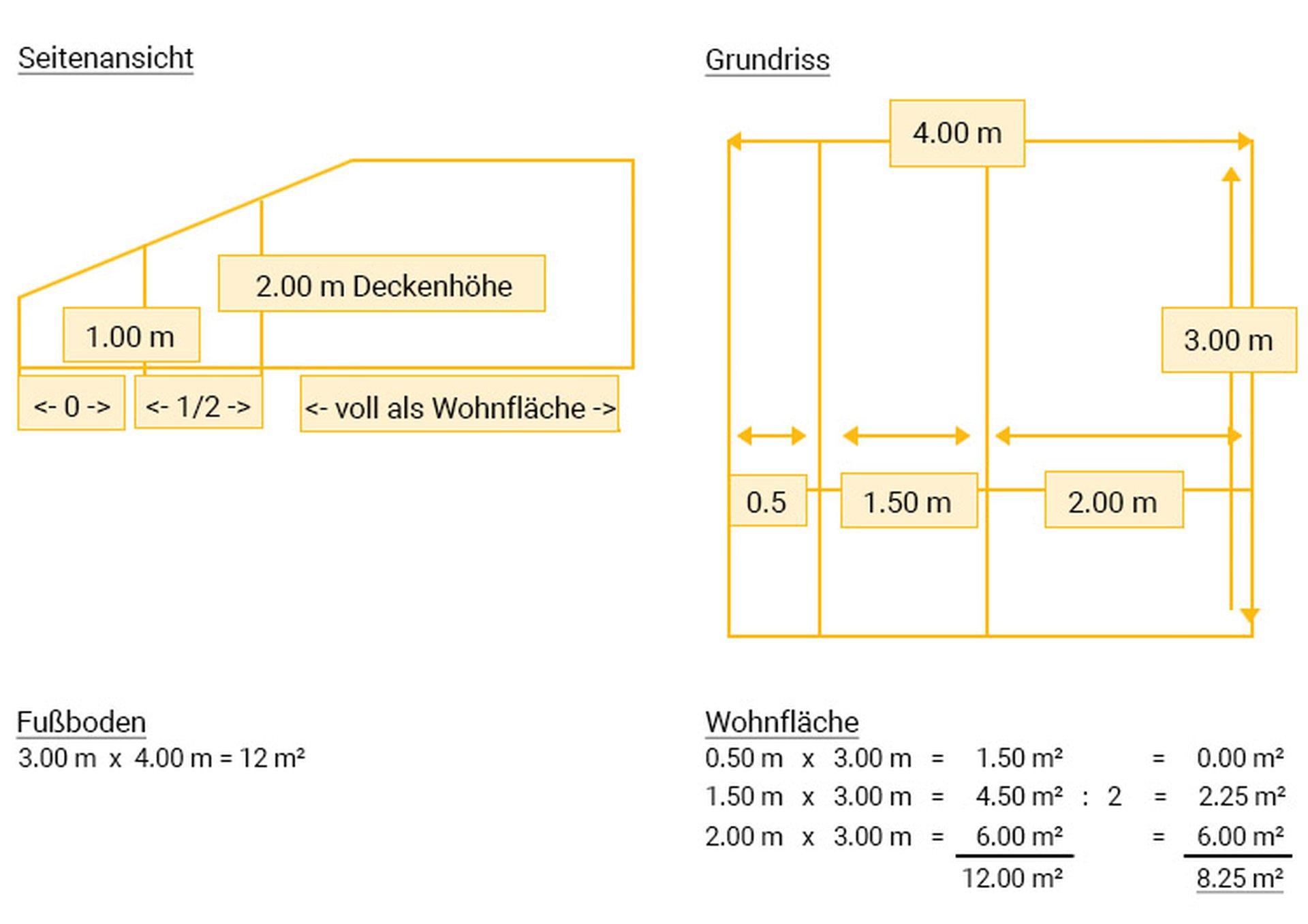 wohnflaechenberechnung-grafik