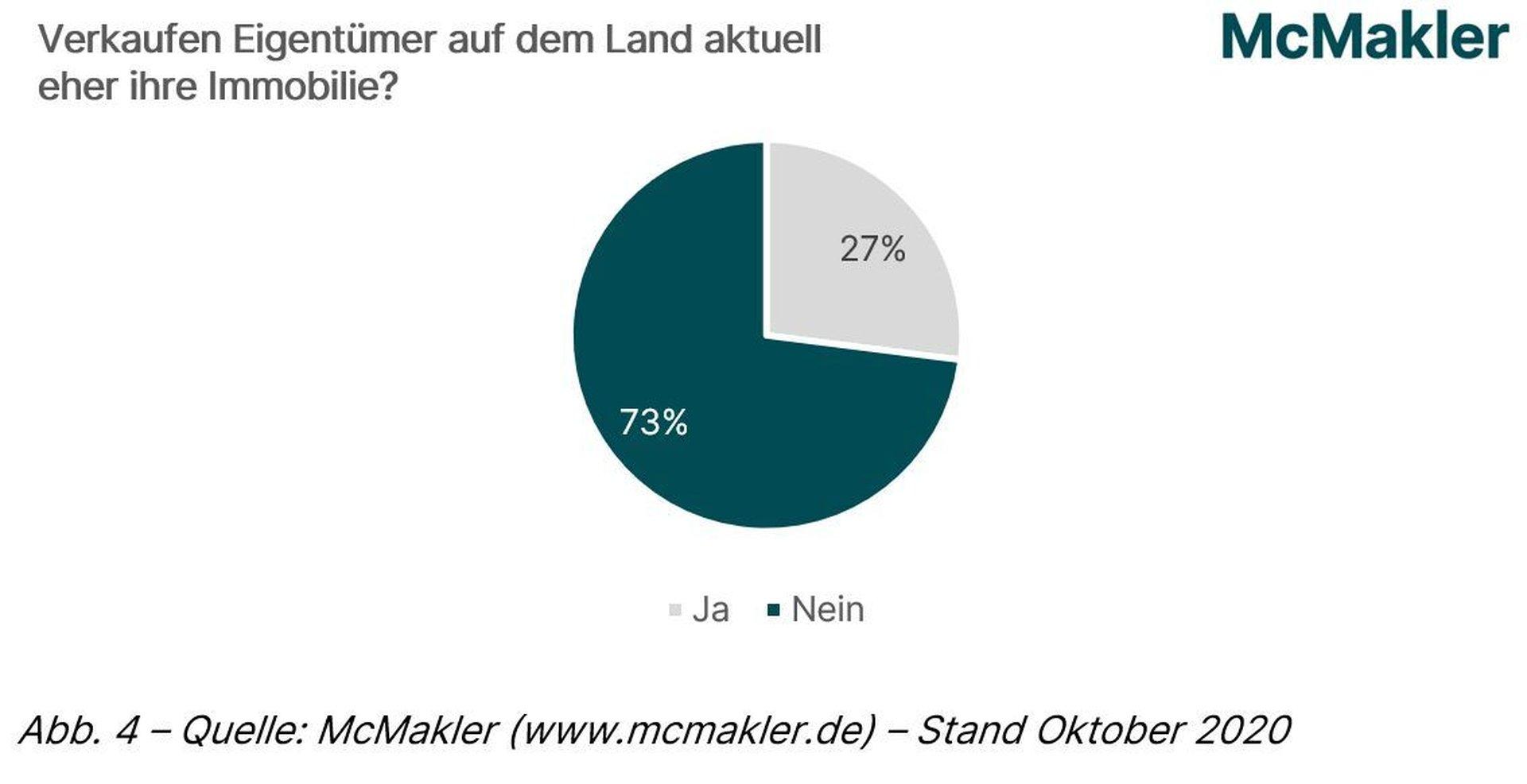 McMakler Umfrage: Verkaufen Eigentümer Immobilien auf dem Land