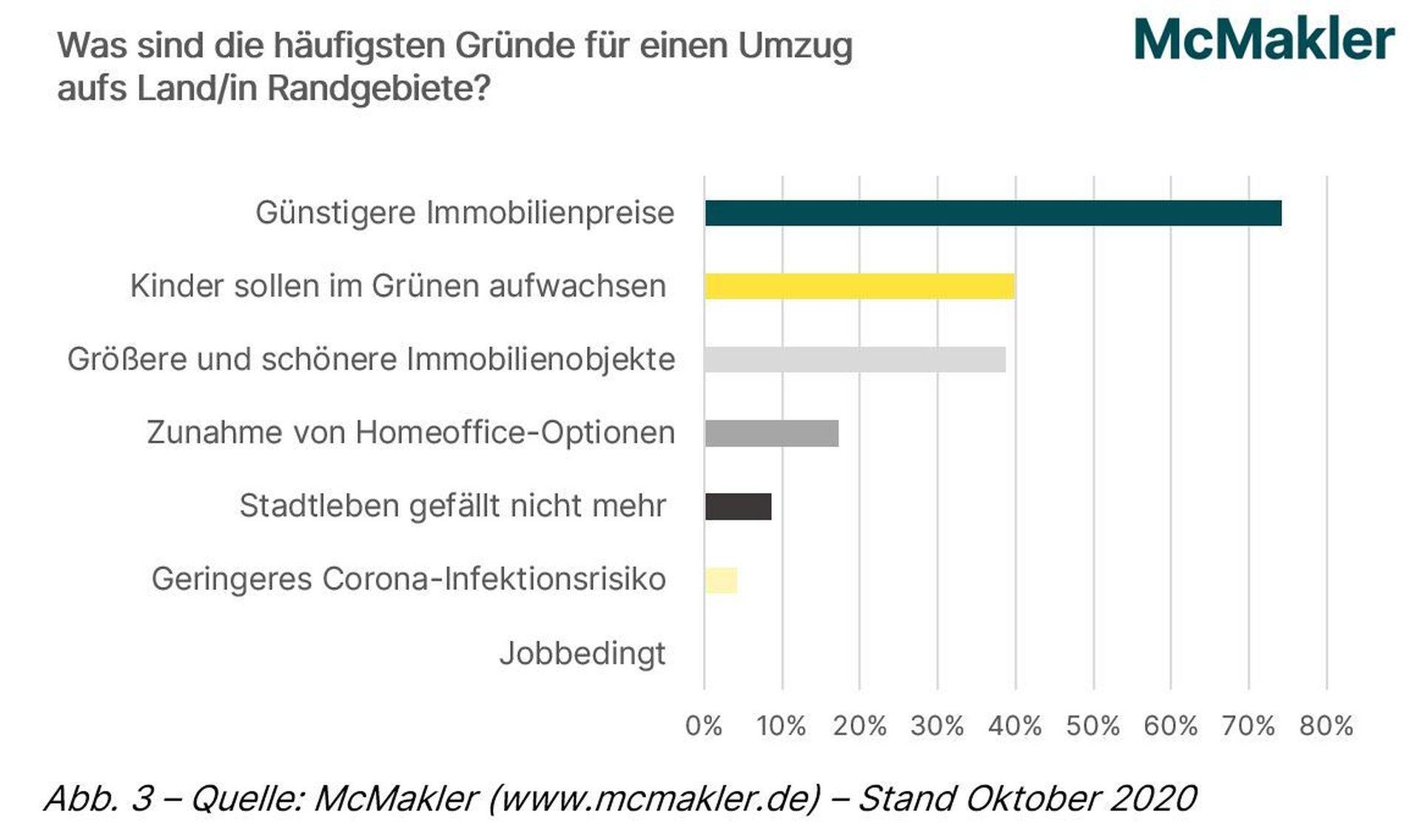 McMakelr Umfrage: Gründe Umzug Land und Randgebiete