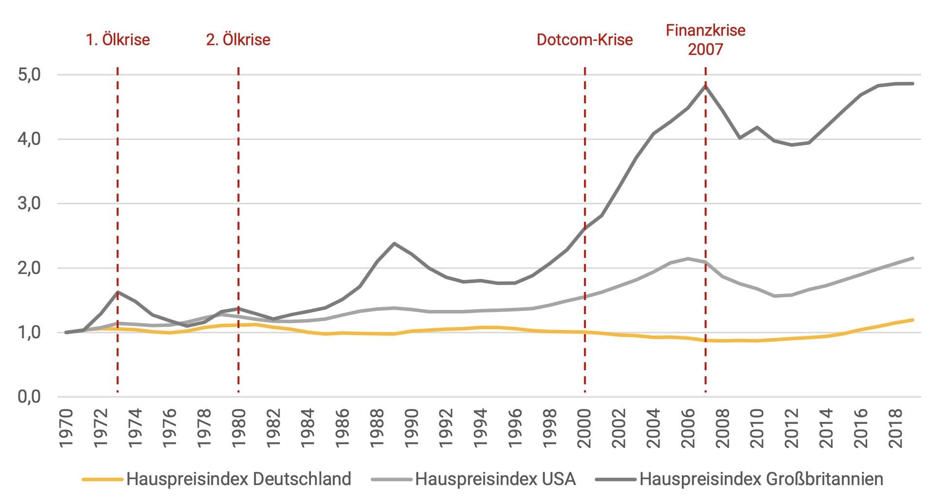 Abbildung 125. Entwicklung der Hauspreisindizes in Deutschland, Großbritannien und USA von 1970 bis 2019