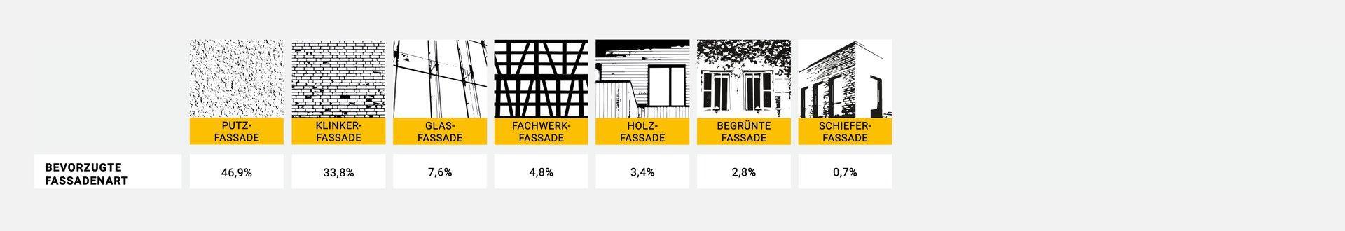 Traumimmobilie: Fassadenart
