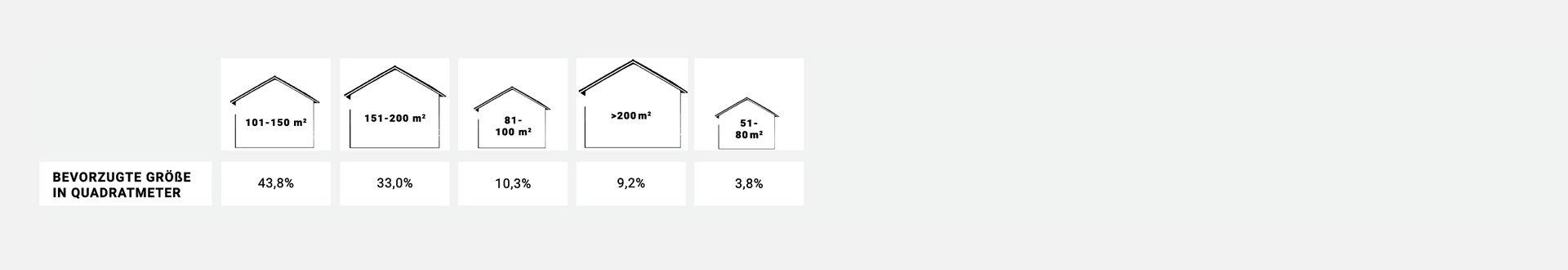 Traumimmobilie: Größe