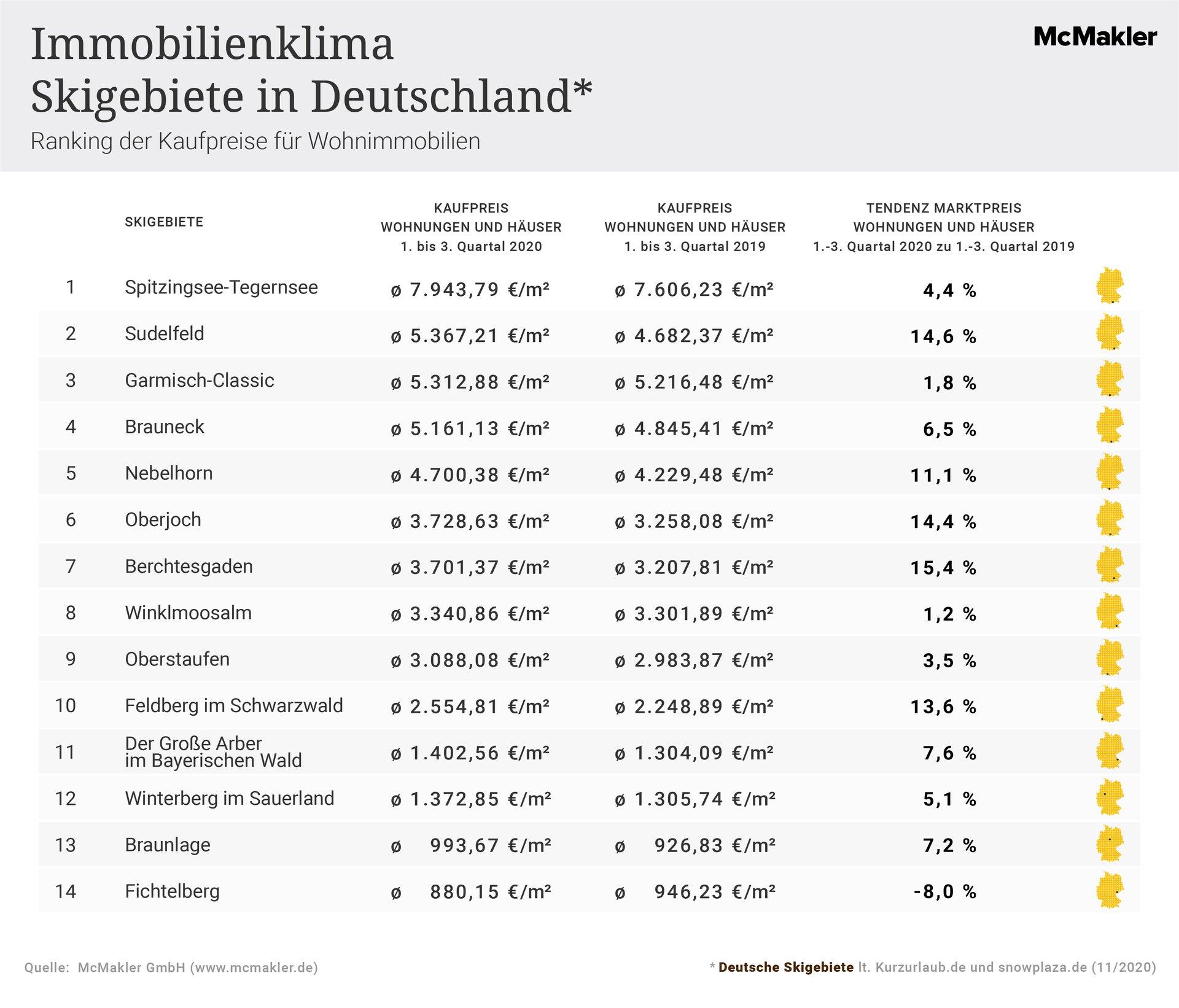 McMakler-Analyse Skigebiete in Deutschland: Ranking der Kaufpreise