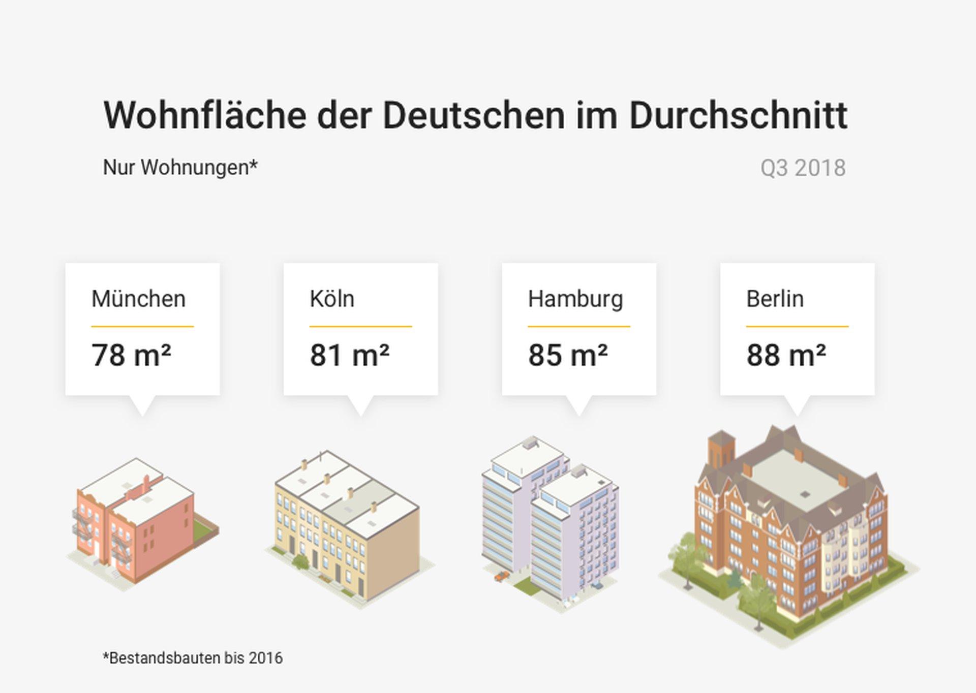 Durchschnittliche Quadratmetergröße Wohnungen