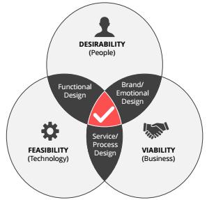 Feasability, desirability and viability matrix