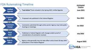 FDA Rulemaking Timeline