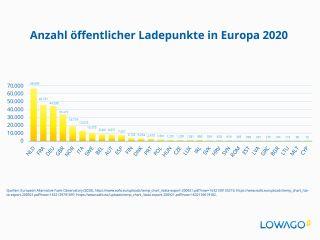 E-Ladesäulen in Europa