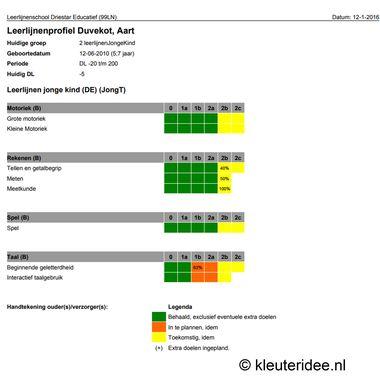 Leerlijnen profiel, leerlijnen jonge kind, kleuteridee.nl