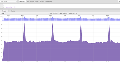 Query of the month: Flatline and Spike alert