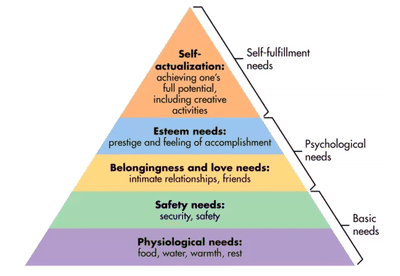 Maslow S Hierarchy Of Needs Medview
