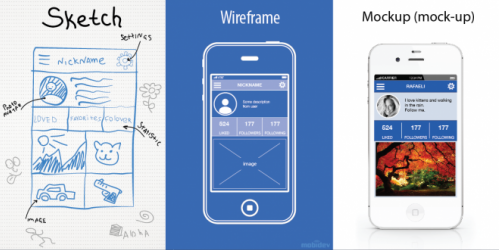 Sketch on paper wireframe and mock-up on a mobile device