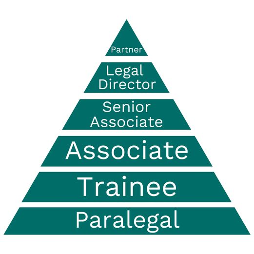 A green pyramid, demosntrating the different professional tiers within law firms.