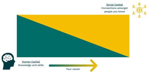 Human Capital to Social Capital Diagram