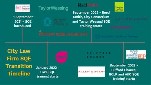 City Law Firm SQE Transition Timeline