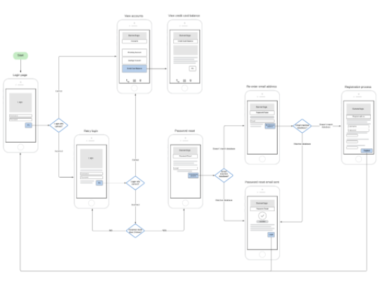 connected screens showing a user flow example